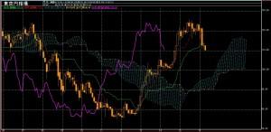 ドル円月足 一目均衡表