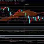 日経平均株価を分析してみた