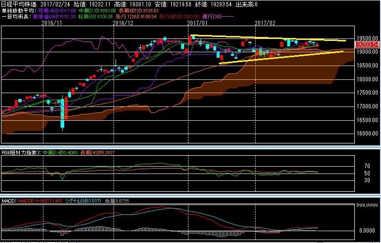 日経平均株価のチャートの型は?