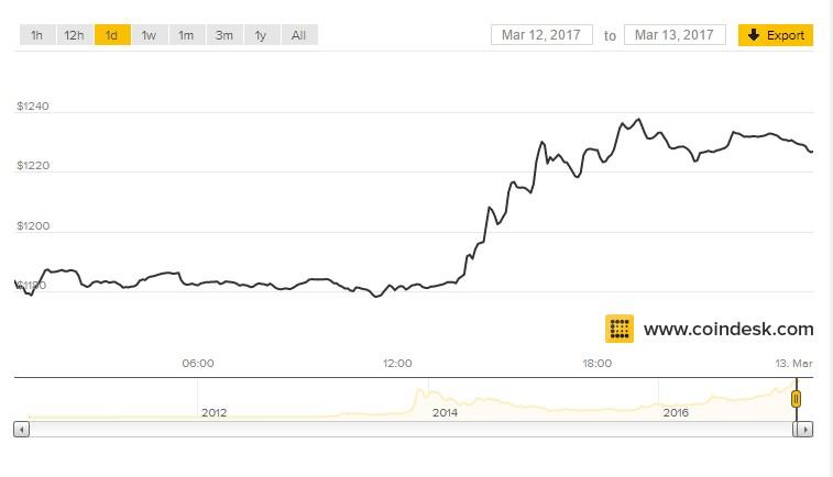 ビットコイン、ETFを認められず……信用の世界で信用がないと言うこと。
